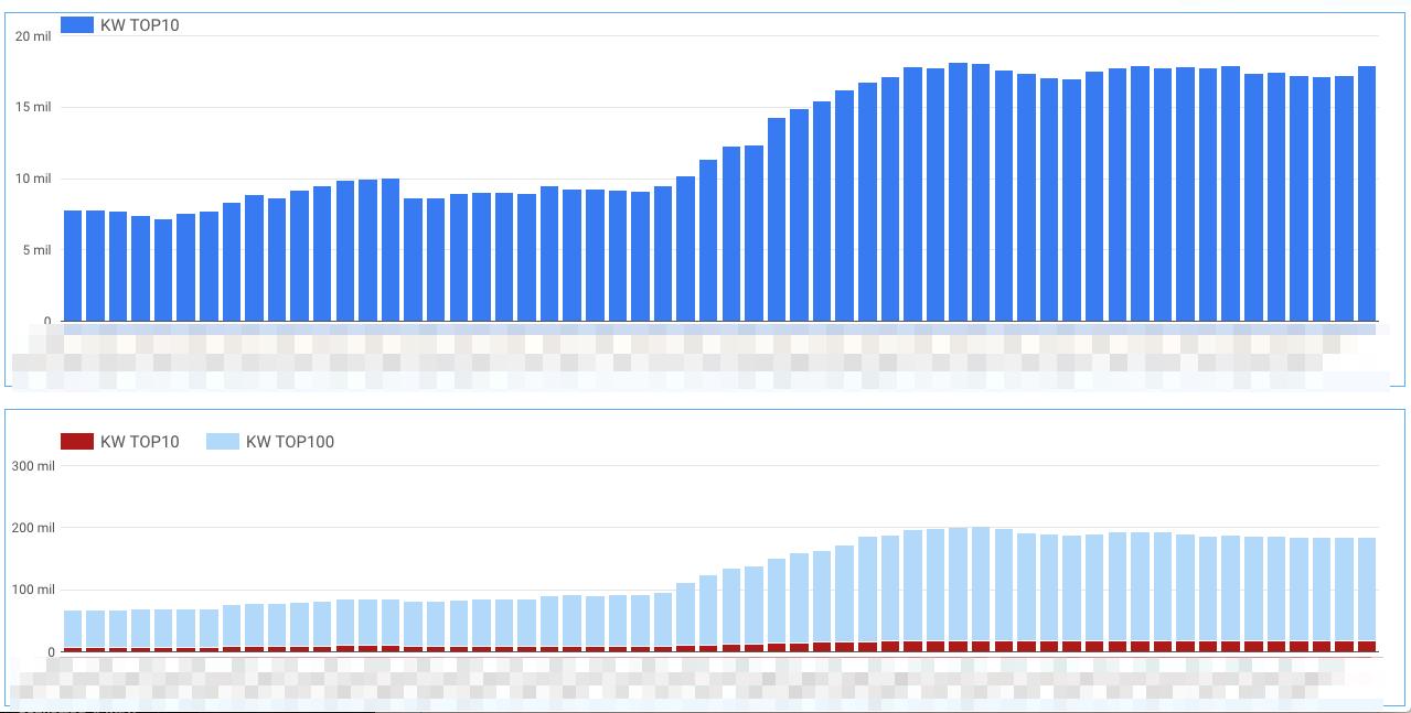 Google Data Studio Sistrix data