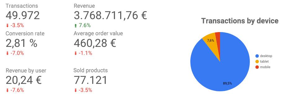 E-commerce data in Google Data Studio
