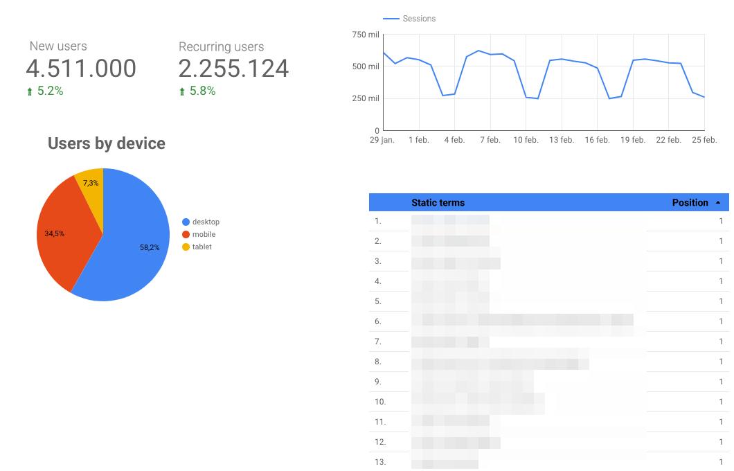 Google Data Studio for media website