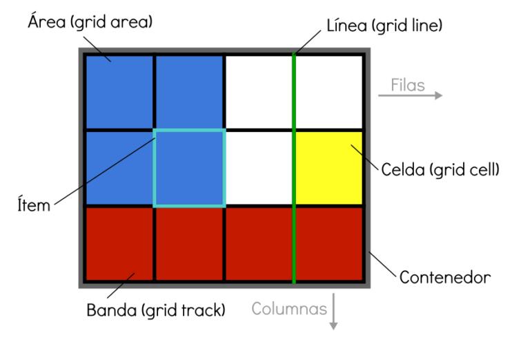 CSS grid design