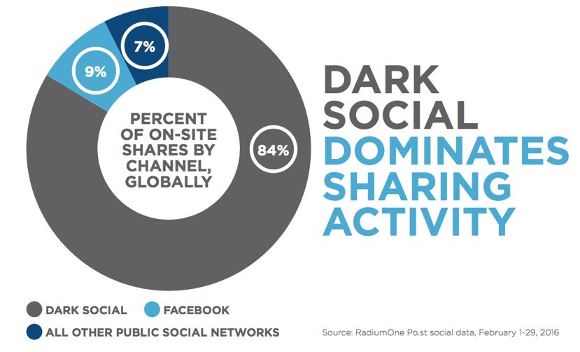 Dark social chart 2016