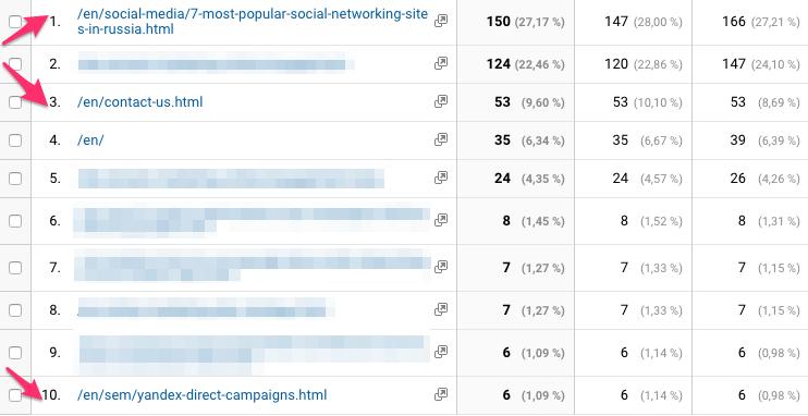 Direct traffic in Google Analytics
