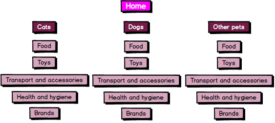 Navigational structure example for an online pet shop