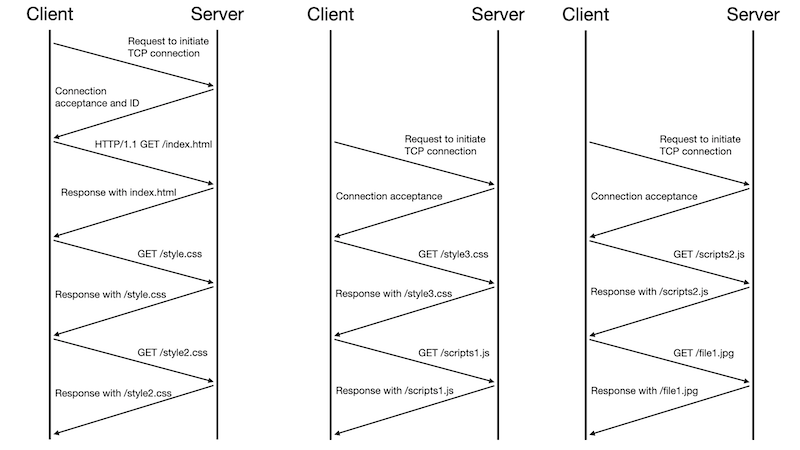 How HTTP/1.1 works