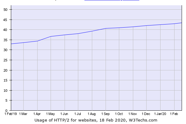 Current HTTP/2 use chart