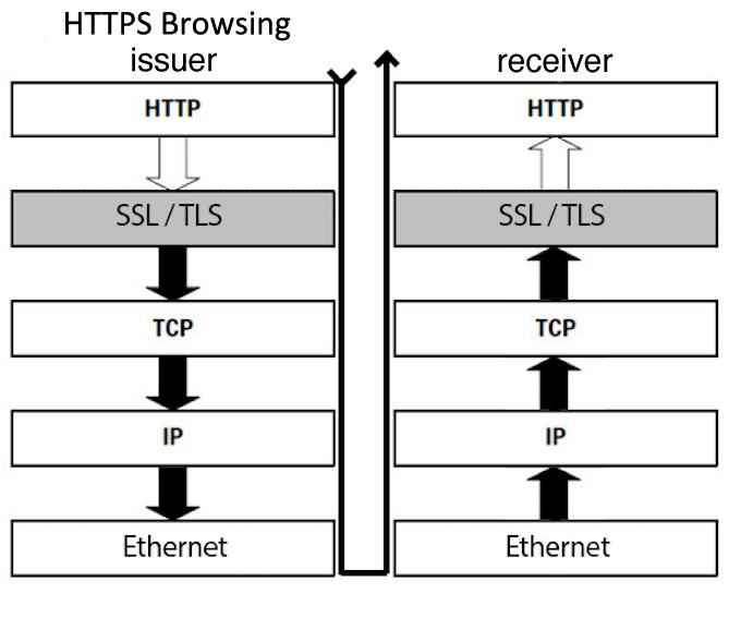 https protocol stack