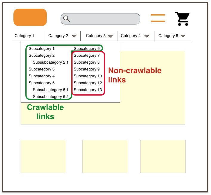 Crawlable links (CSS) and non-crawlable links (AJAX)