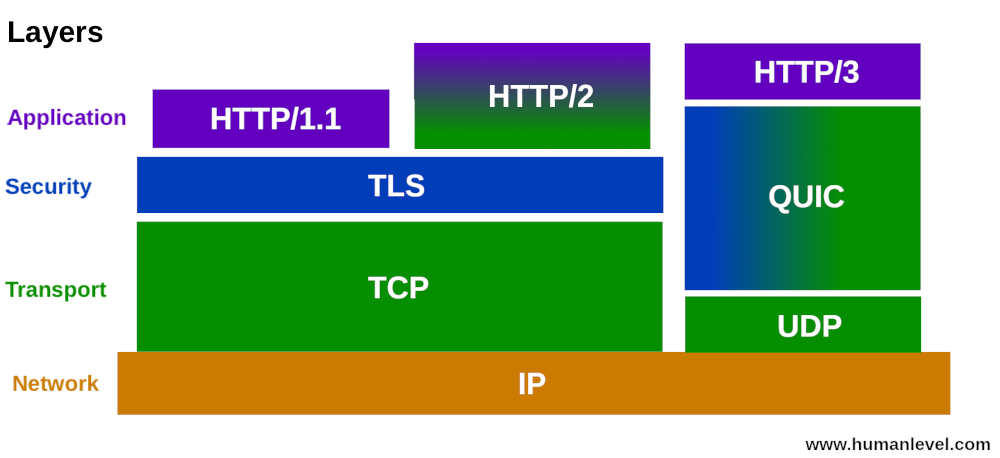 HTTP/1.1 HTTP/2 and HTTP/3 protocol pile