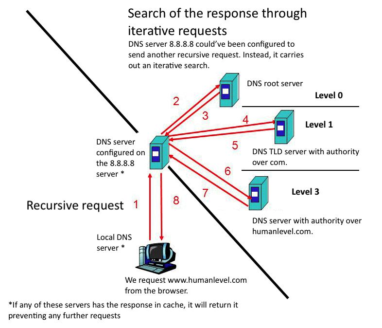 Recursive and iterative resolution