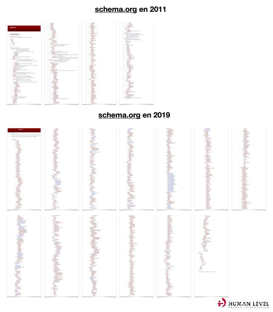 Schema.org 2011 and 2019