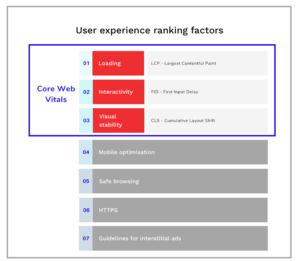 UX factors for SEO: Core Web Vitals