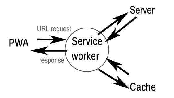 How a service worker works