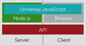Universal JavaScript can be executed both server-side and client-side.