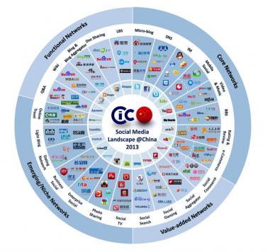 Panorama del Social Media en China, 2013. Fuente: Ref1