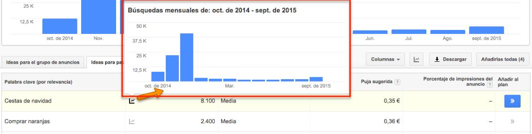 Comprobar tendencia de búsqueda en Keyword planner